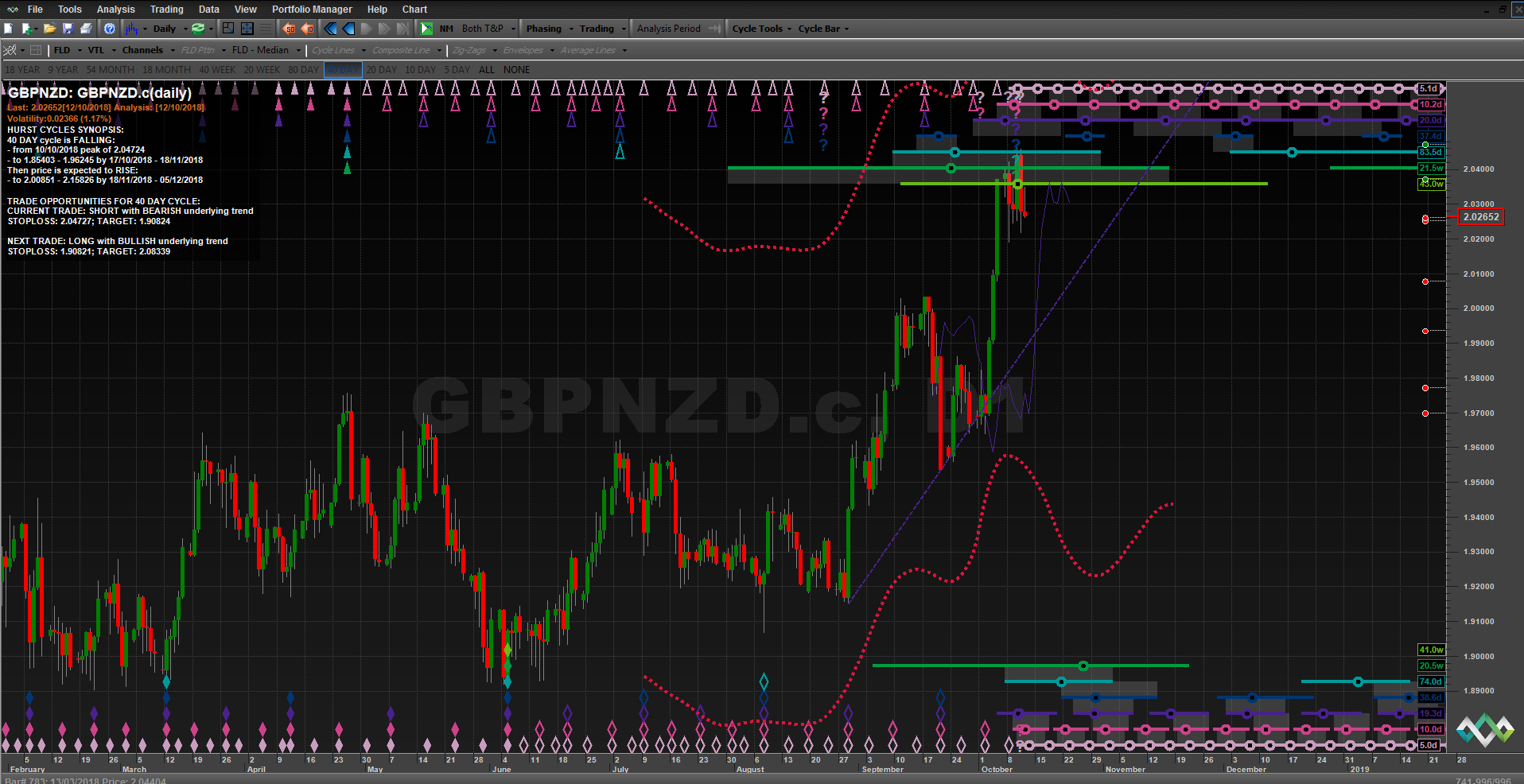 GBPNZD%202018%2010%2012