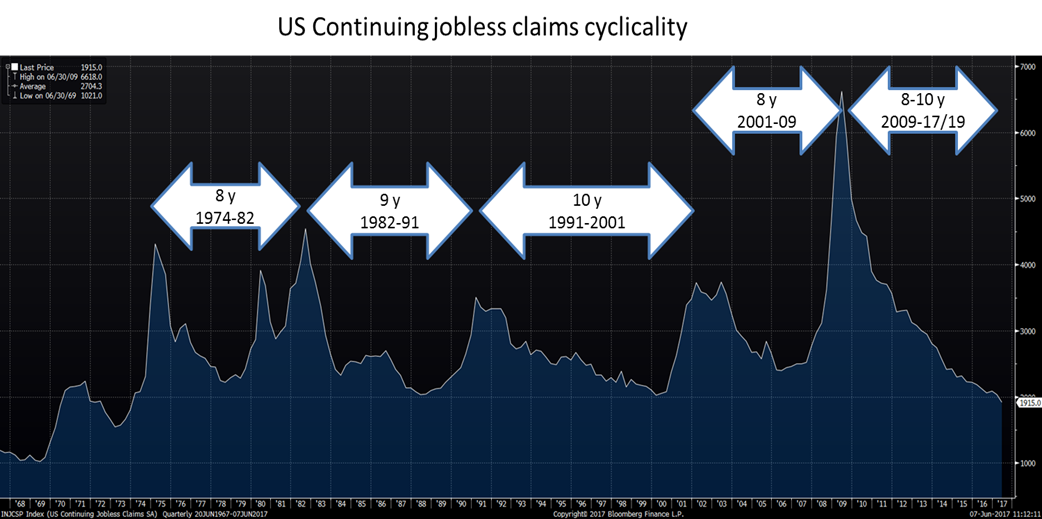 S&P Long Term Cycle Phasing - Hurst Cycles Forum